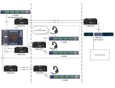 Clear-Com | Partyline, Digital Matrix, IP and Wireless Intercoms