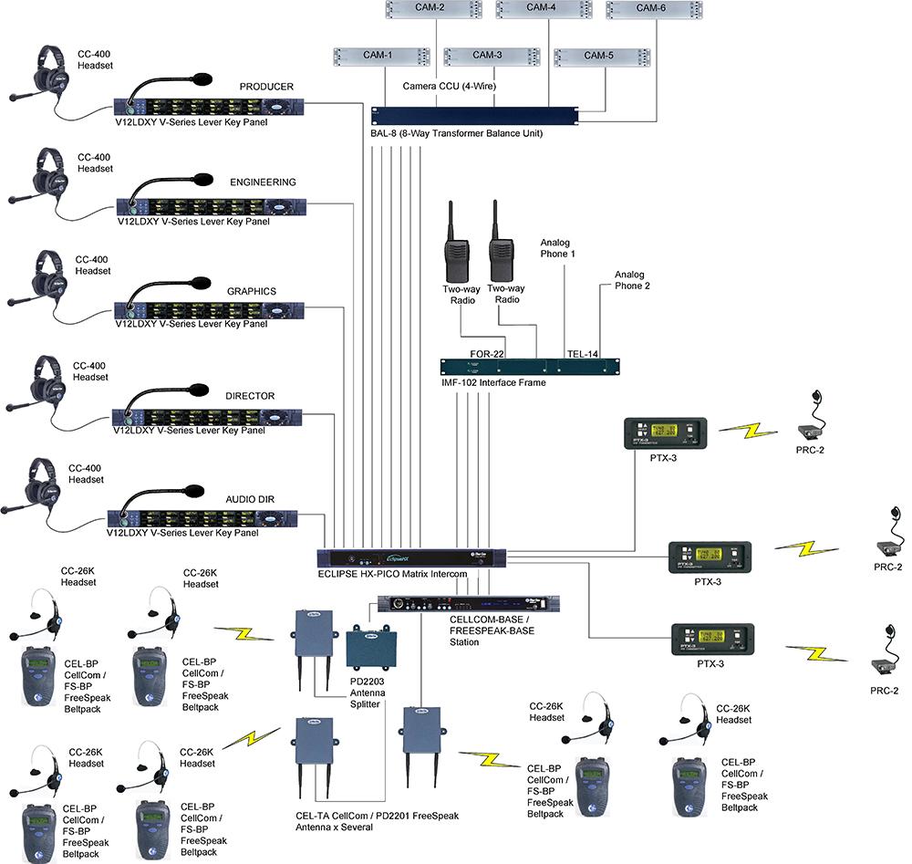 Broadcast Production Clear Com Partyline Digital Matrix Ip And Wireless Intercom Circuit Sample Market Application Diagrams