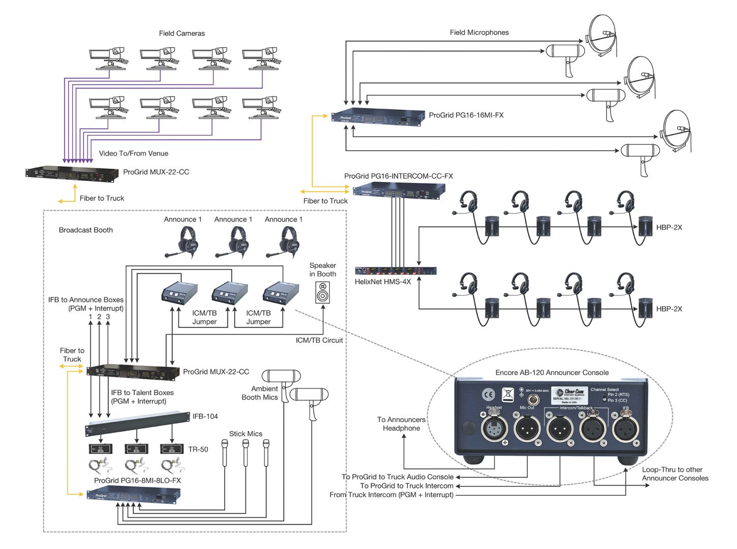 Broadcast Production Clear Com Partyline Digital Matrix Ip And Clearcom Wiring Diagram Sample Market Application Diagrams