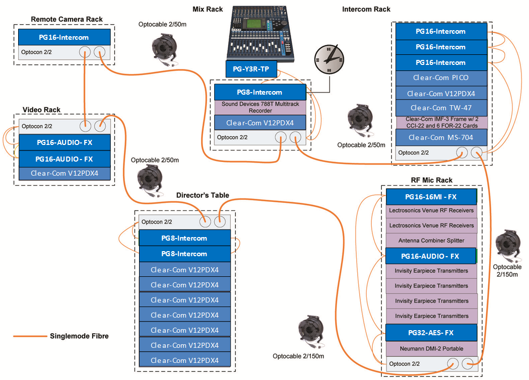 Progrid Audio Network Archives Clear Com Partyline Digital Clearcom Wiring Diagram System