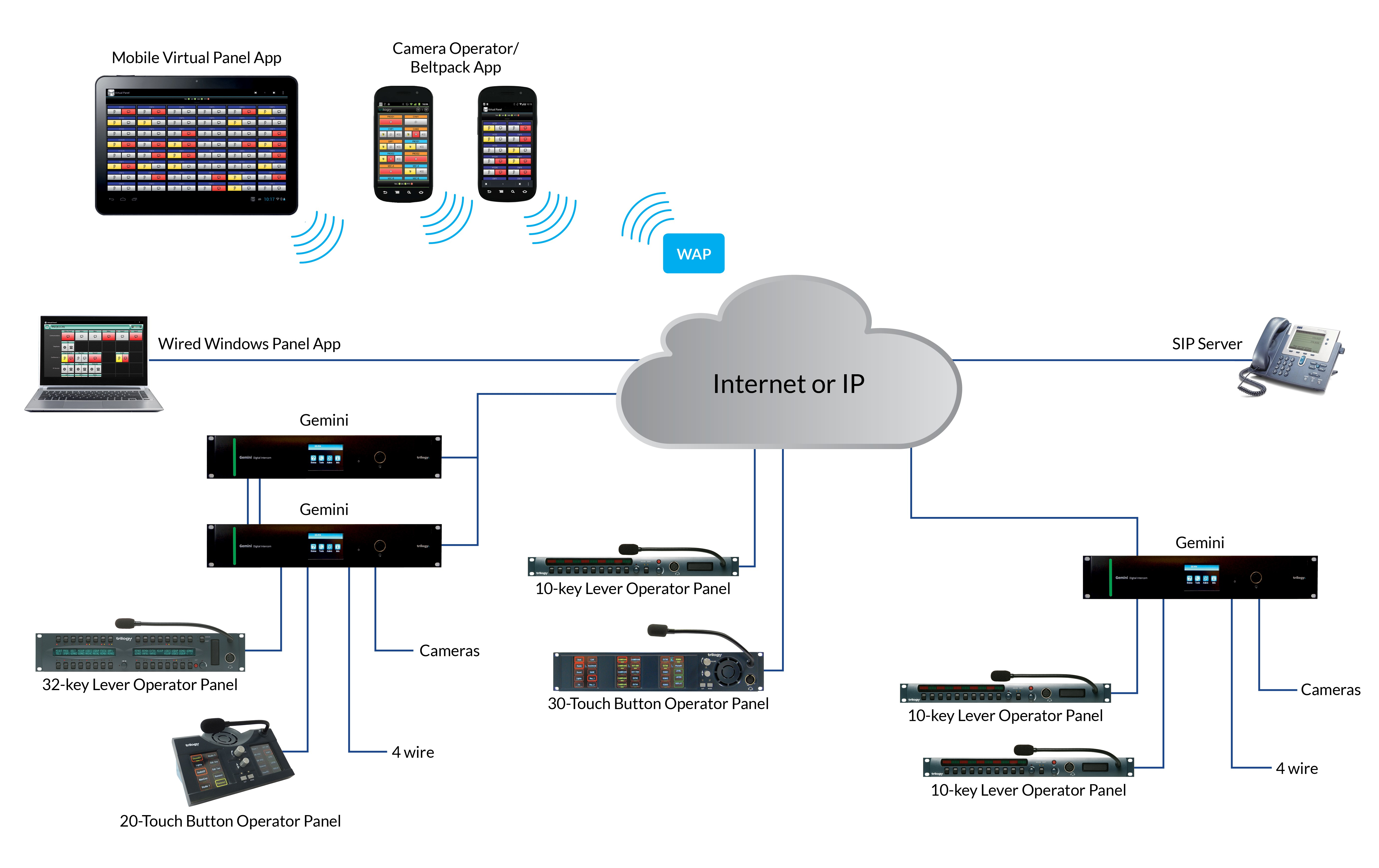 gemini features comprehensive integrated ip capabilities together with  interfaces to 4-wire circuits, telephony, aes/madi, ip panels and sip for  analog or