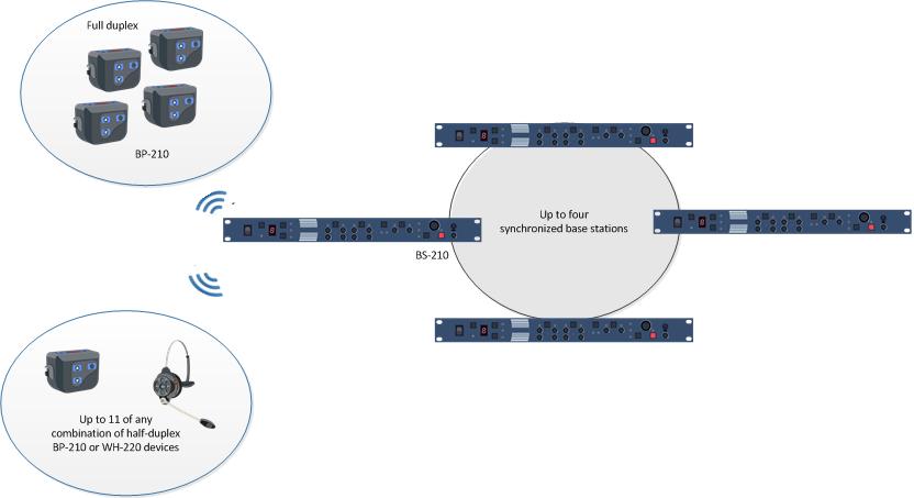 DX210™Digital Wireless Intercom Systems Archives | Clear-Com