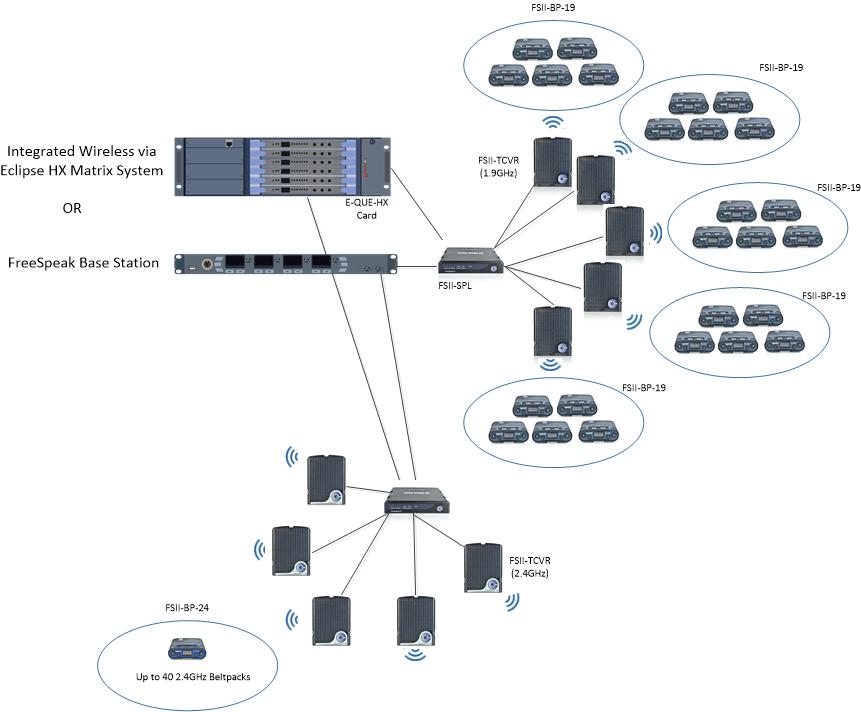 Sensational Freespeak Ii Digital Wireless Intercom Systems Archives Clear Com Wiring Cloud Brecesaoduqqnet