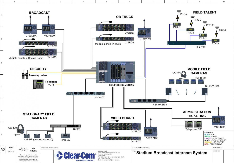 stadium broadcast with matrix, digital partyline, wireless, and wireless ifb